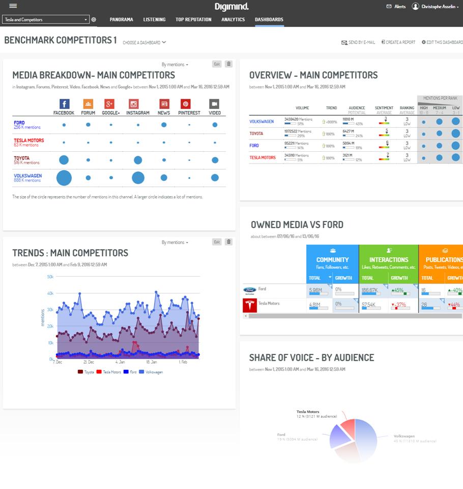 Un exemple de dashboard dynamique pour des données de benchmark.
