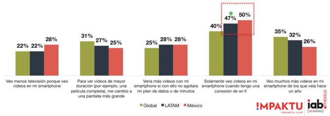 Grafica sobre el uso de videos en Latinoamerica