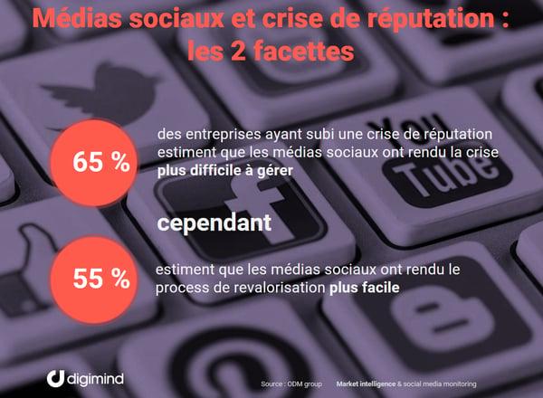 Les 2 facettes des médias sociaux lors des crises de réputation