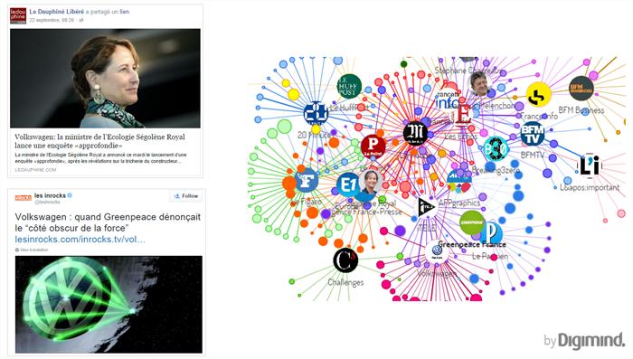 De nombreux influenceurs surfent sur le scandale Volkswagen sur la plateforme Digimind Social