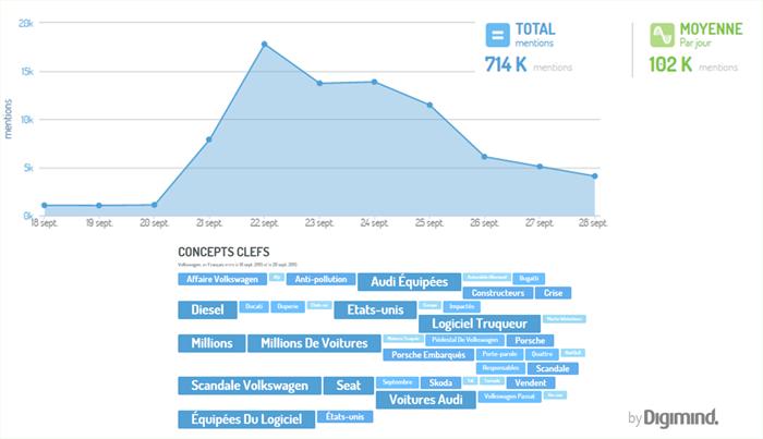 Volkswagen à J+7 en 2015: une majorité de conversation dédiées au scandale