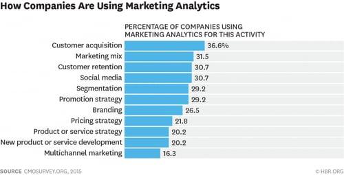 Les Metrics Marketing couvrent de nombreuses activités