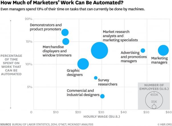 gráfica mostrando como el trabajo de marketing puede ser automatizado