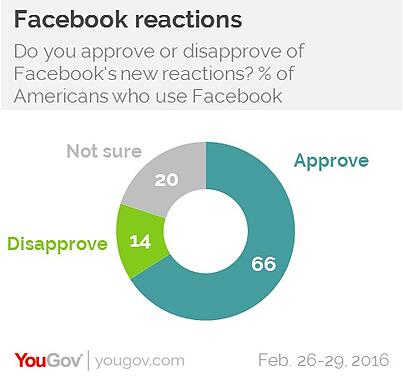 YouGov Reactions graph