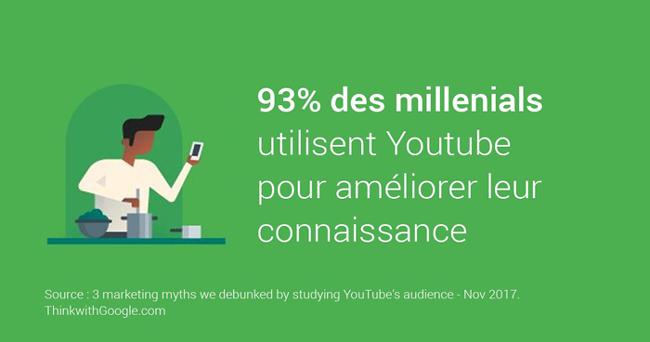 93% des millenials utilisent Youtube pour améliorer leur connaissance