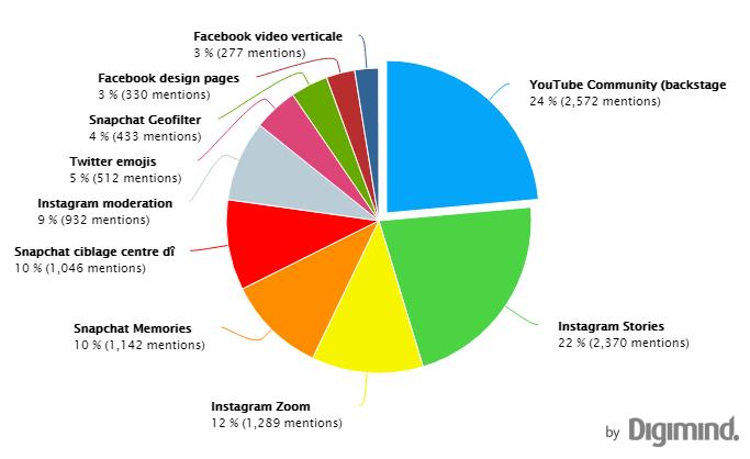 Les nouveautés des réseaux sociaux les plus discutés de juin à septembre