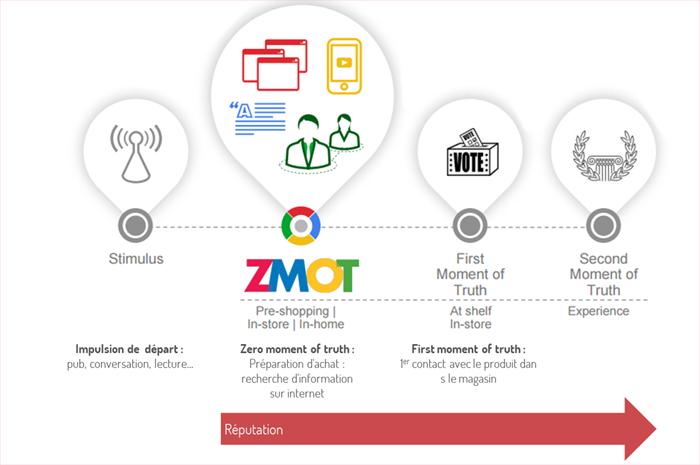 L'importance du ZMOT dans l'acte d'achat