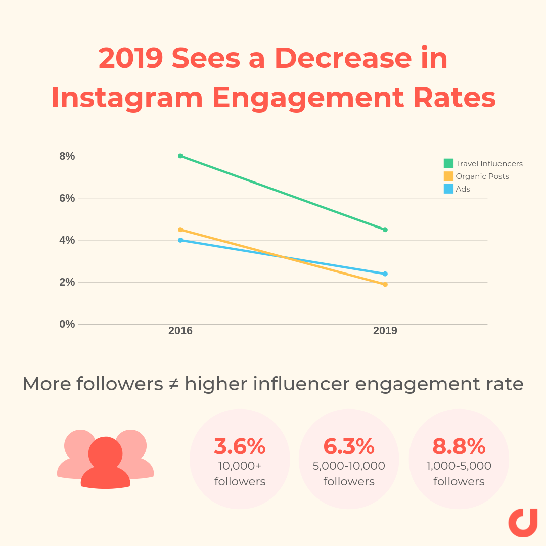 2019 sees a decrease in instagram enagagement rates