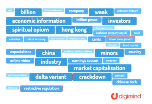 Investor sentiment research using word clouds