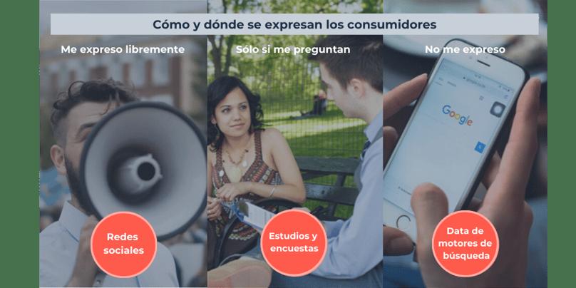 cómo y dónde se expresan los consumidores