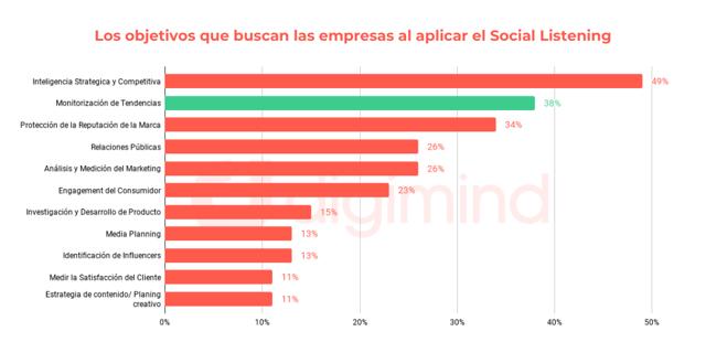 Digimind - Usos de escucha social: Análisis y detección de tendencias