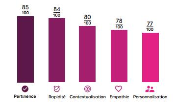 Personnalisation-contextualisation-graphique