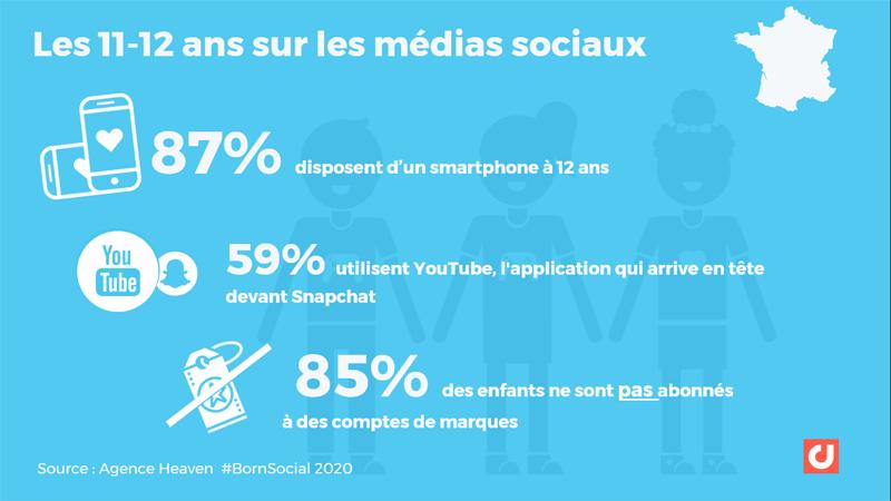 Moins de 13 ans sur les médias sociaux en France : YouTube domine devant Snapchat BornSocial 2020, Agence Heaven
