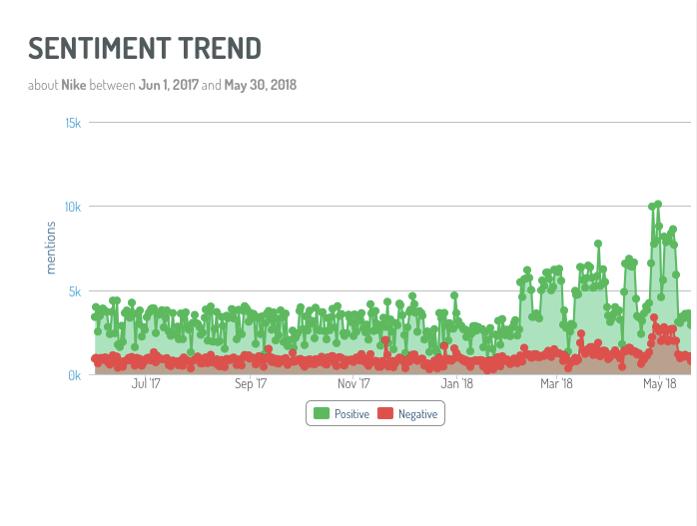 Social Listening Sentiment Trend Chart