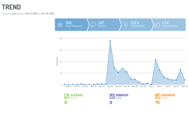 Halo conversation spikes during Cybertruck reveal on Digimind Social