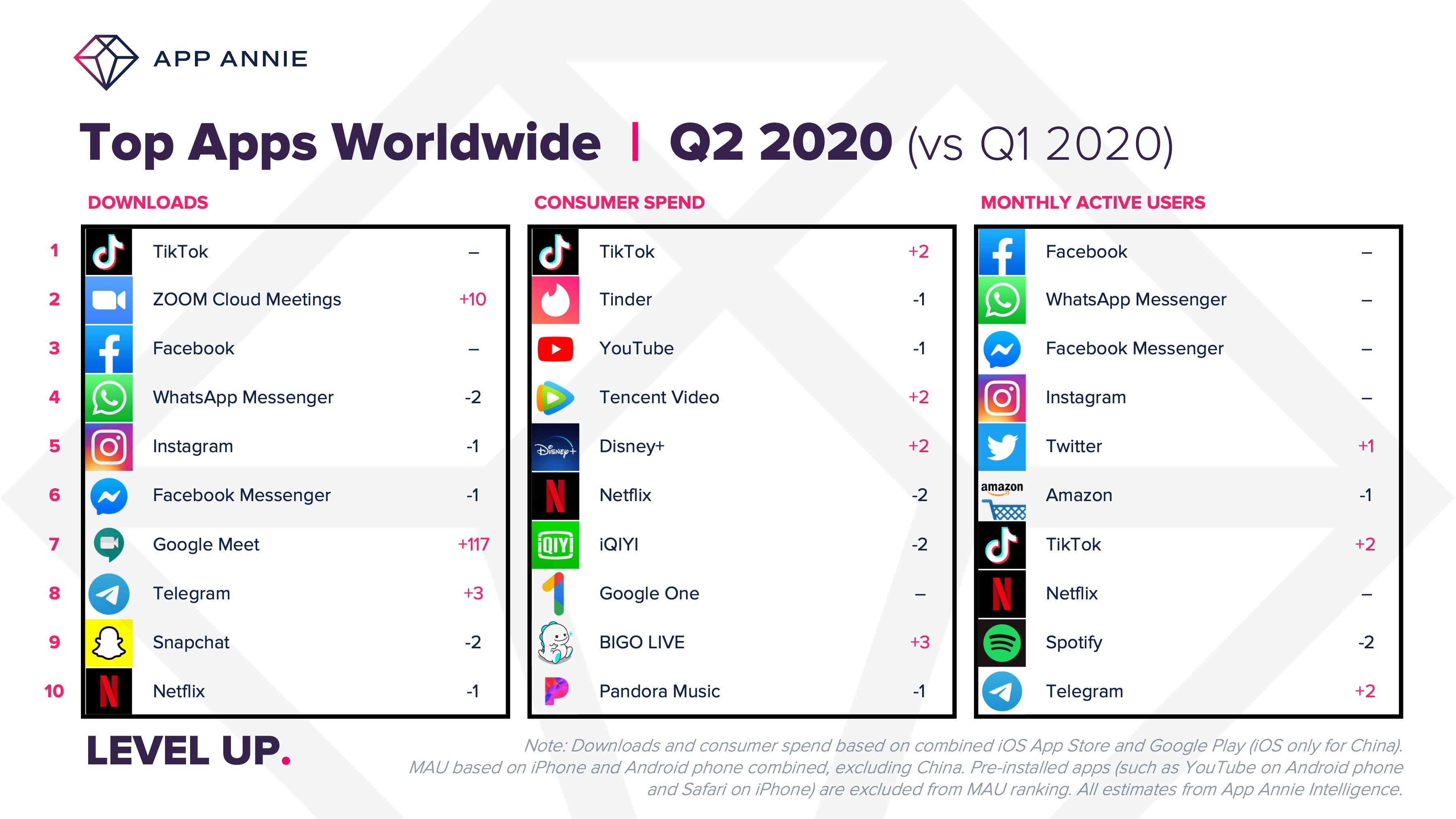 Le top des applications mobiles (hors jeux) dans le monde A2 2020 : téléchargements, dépenses utilisateurs, utilisateurs actifs mensuels.