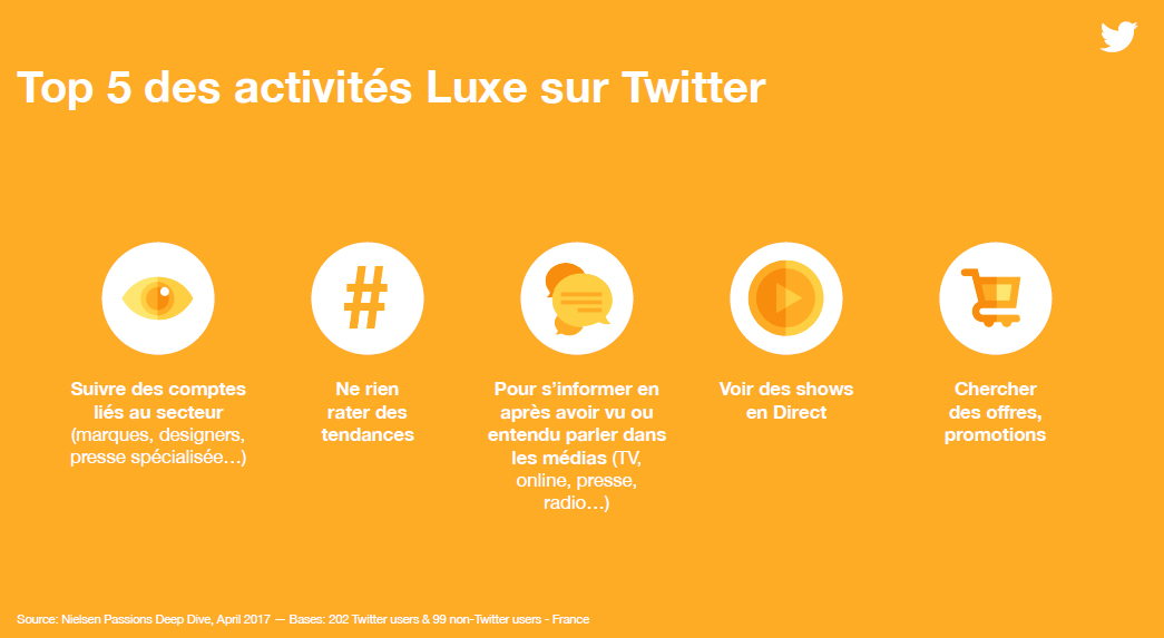 Le Top 5 des activités Luxe sur Twitter en France (Source Twitter France)
