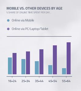 age-utilisateurs-mobile
