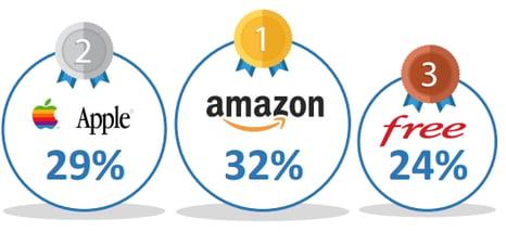 porcentaje sobre lideres del mercado