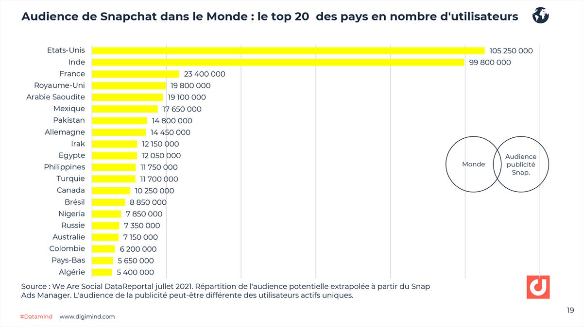 L'audience des utilisateurs de Snapchat par région. Source: Snap Inc.