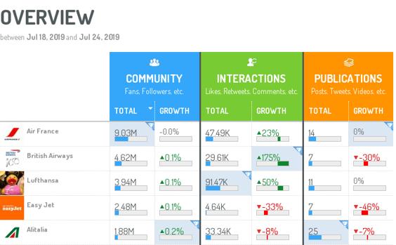 benchmark-competidores-redes-sociales-indicadores-referencia
