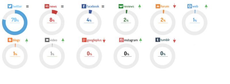 canales-redes-sociales-aseguradoras