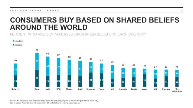 croyances-consommateurs