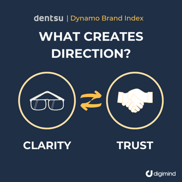 dentsu-dynamo-brand-index-direction