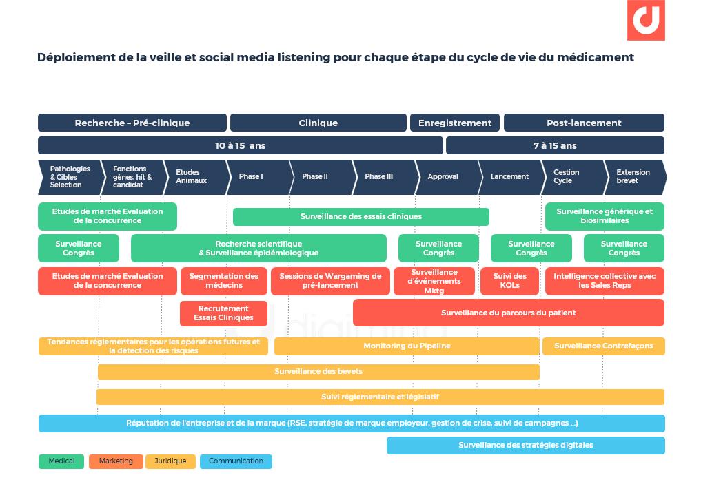 Le déploiement de la veille et social media listening pour chaque étape du cycle de vie du médicament