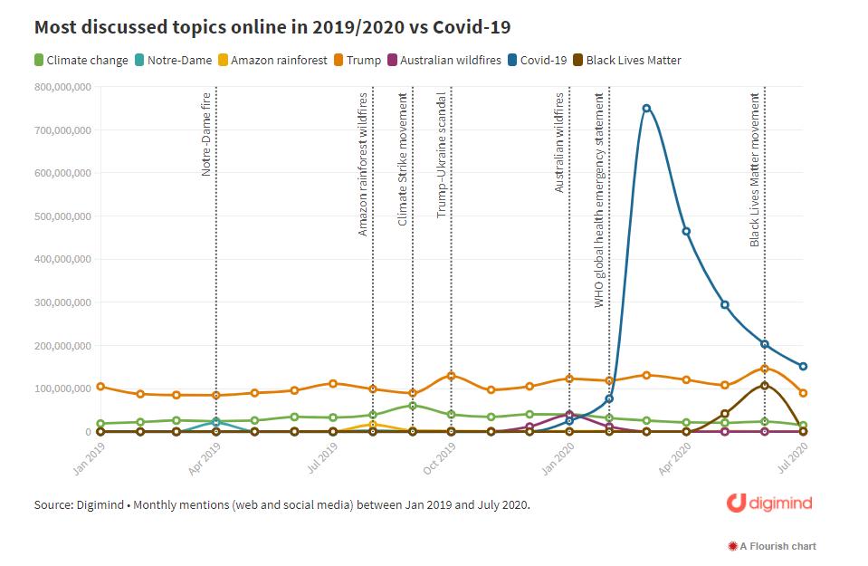 temas mas discutidos entre 2019 y 2020 frente al covid-19