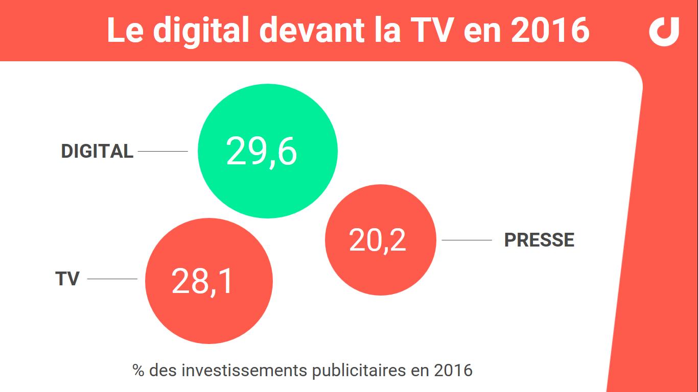 digital-avant-tv-2016