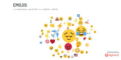 Prinicipales emojis utilizados durante la crisis de United Airlines