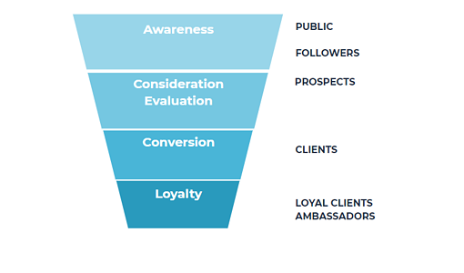 es-marketing-conversion-funnel