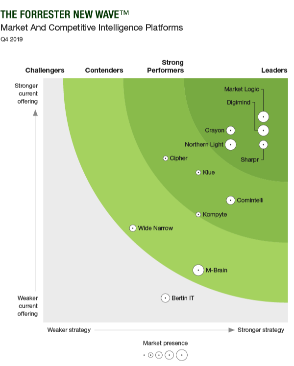 Forrester New Wave Market and Competitive Intelligence Platforms
