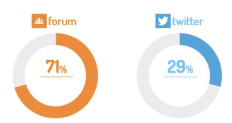 comparación tabla de forum y twitter en porcentajes