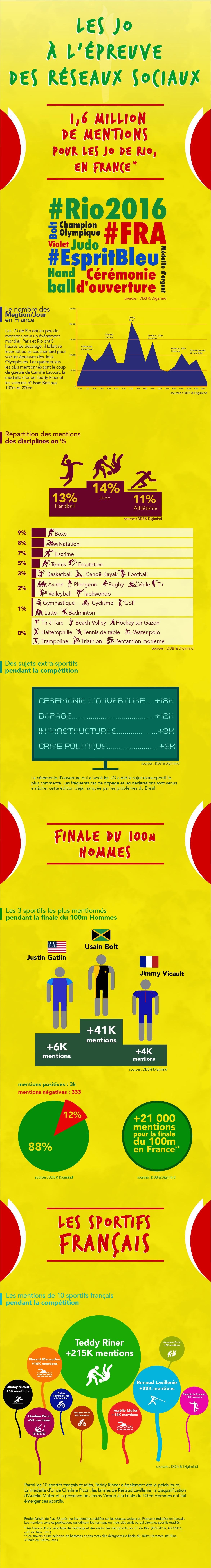 infographie-jo-01