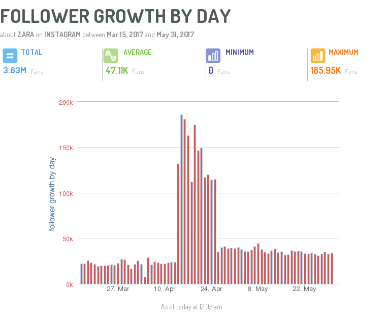 follower growth by day zara dashboard