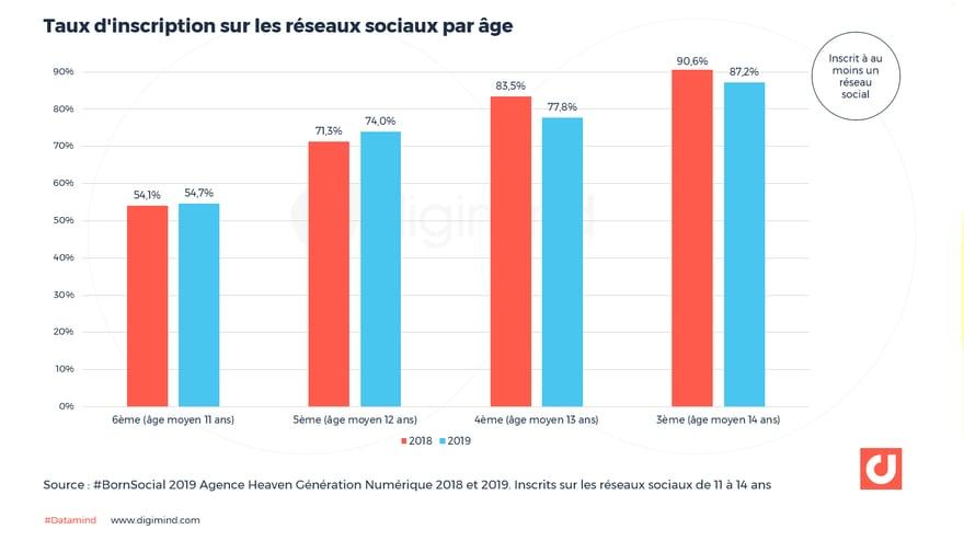 Taux d'inscription sur les réseaux sociaux par âge : 11-14 ans
