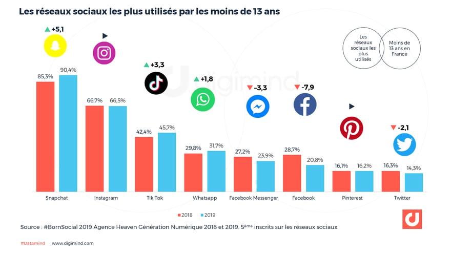 Les réseaux sociaux les plus utilisés par les moins de 13 ans
