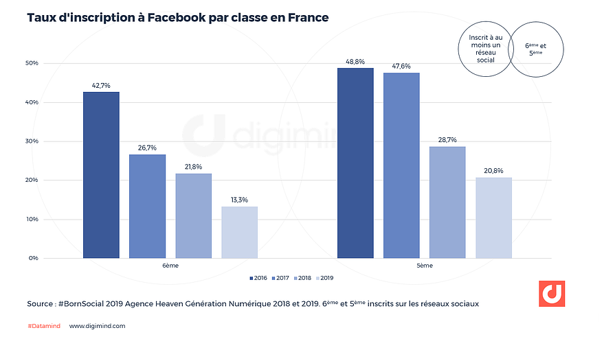 Taux d'inscription à Facebook par classe en France