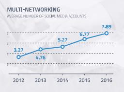 plusieurs-comptes-sociaux