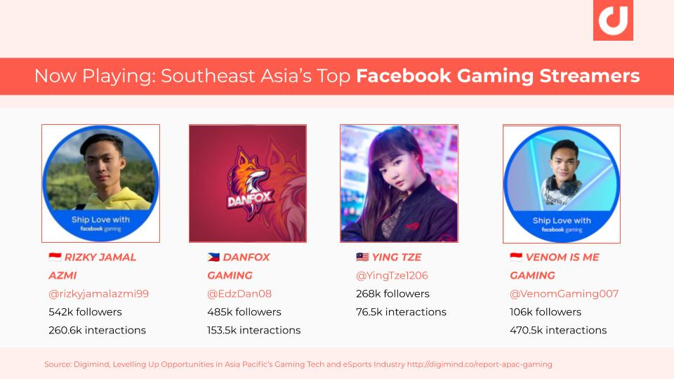 Southeast Asia's Top Facebook Gaming Streamers