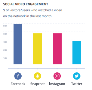 social-video-engagement