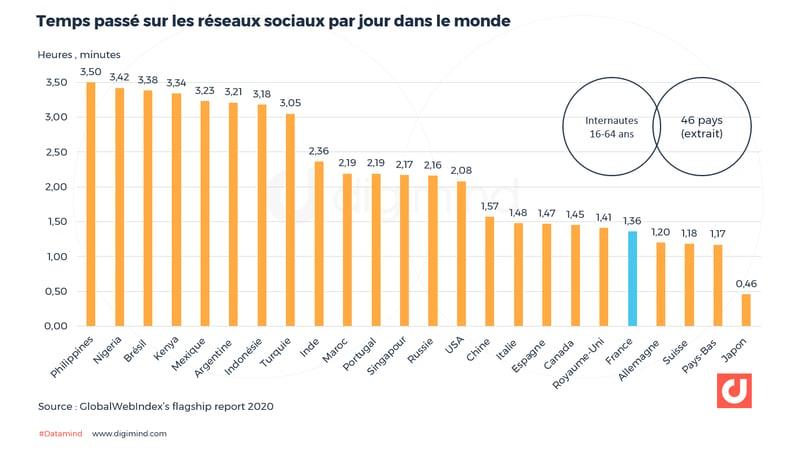 Temps passé sur les réseaux sociaux par jour dans le monde