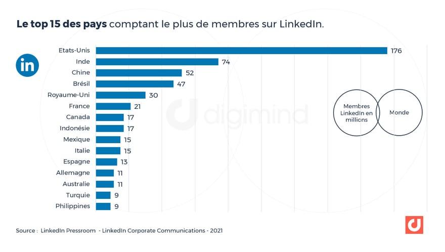 Le top 15 des pays comptant le plus de membres sur LinkedIn en 2021
