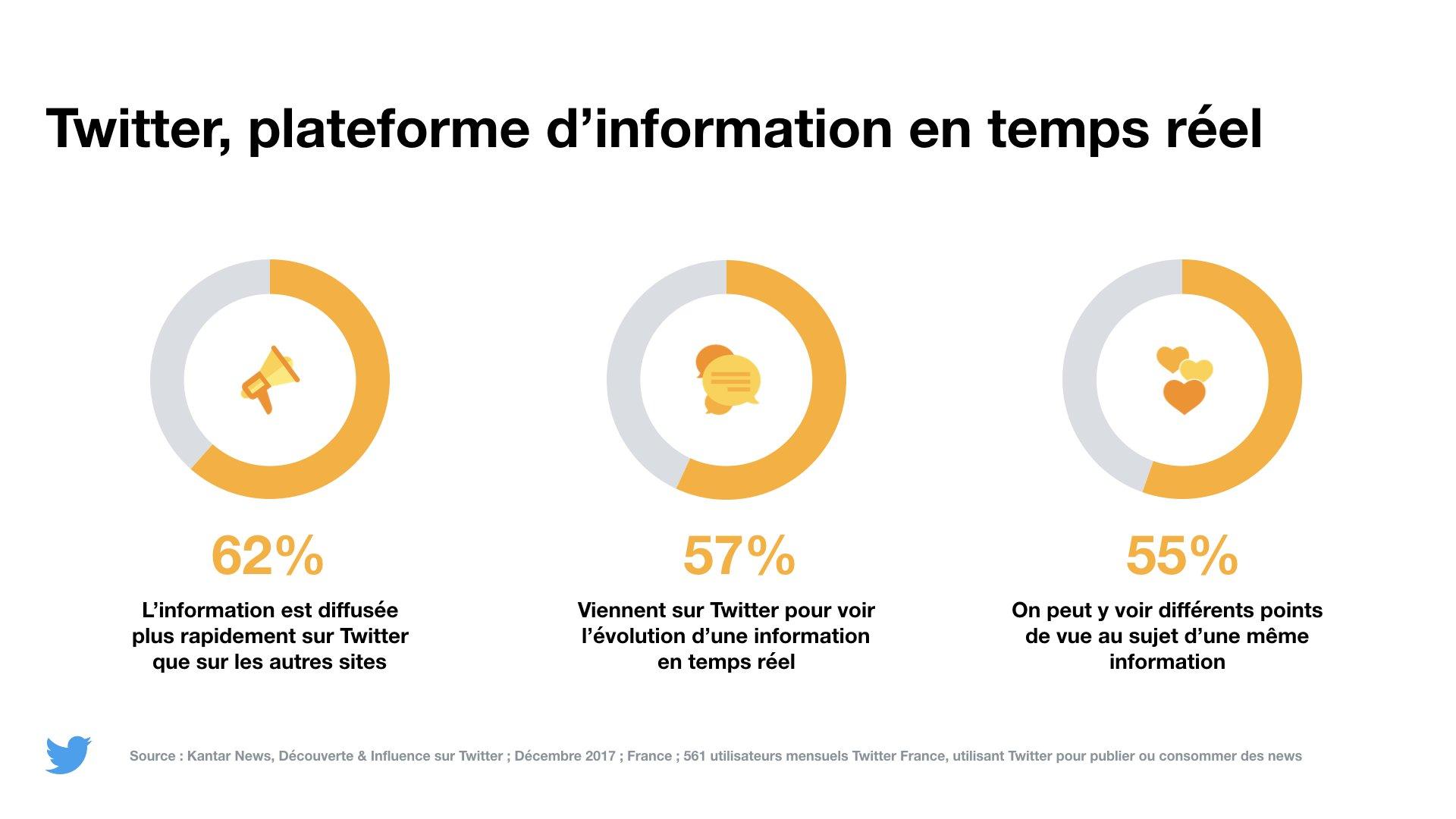 Twitter, plateforme d'information en temps réel. Kantar pour Twitter France