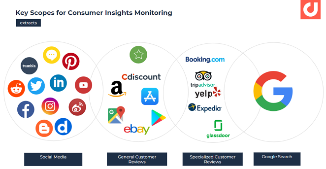 Key scopes for consumer insights monitoring