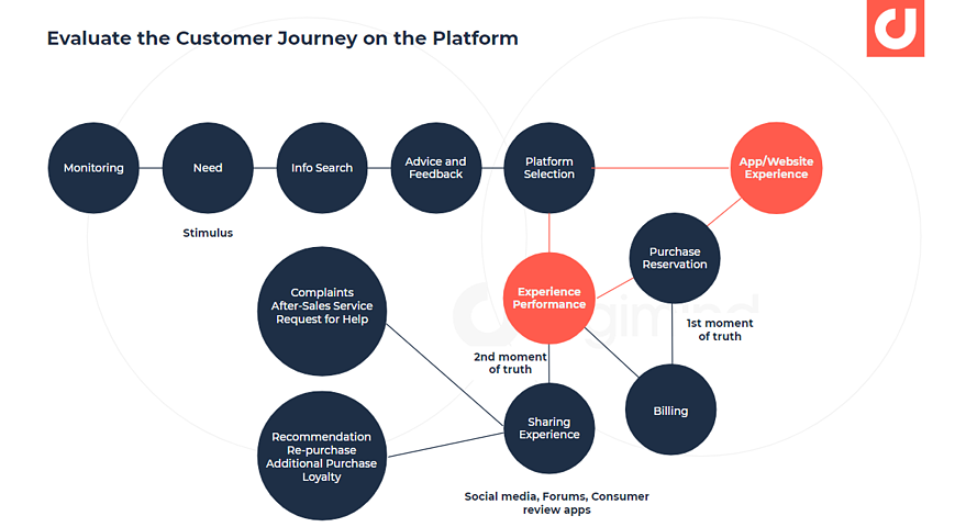 evaluate key stages of your customer's journey
