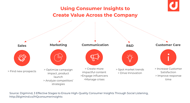 using-consumer-insights-to-create-value-across-the-company