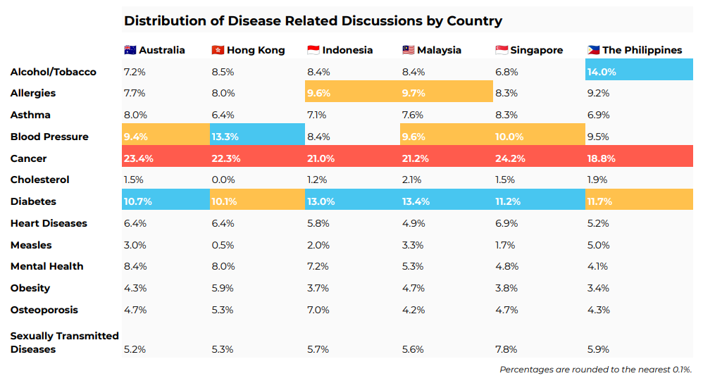 Distribution of disease related discussions by country in Asia Pacific (source: Digimind Social)